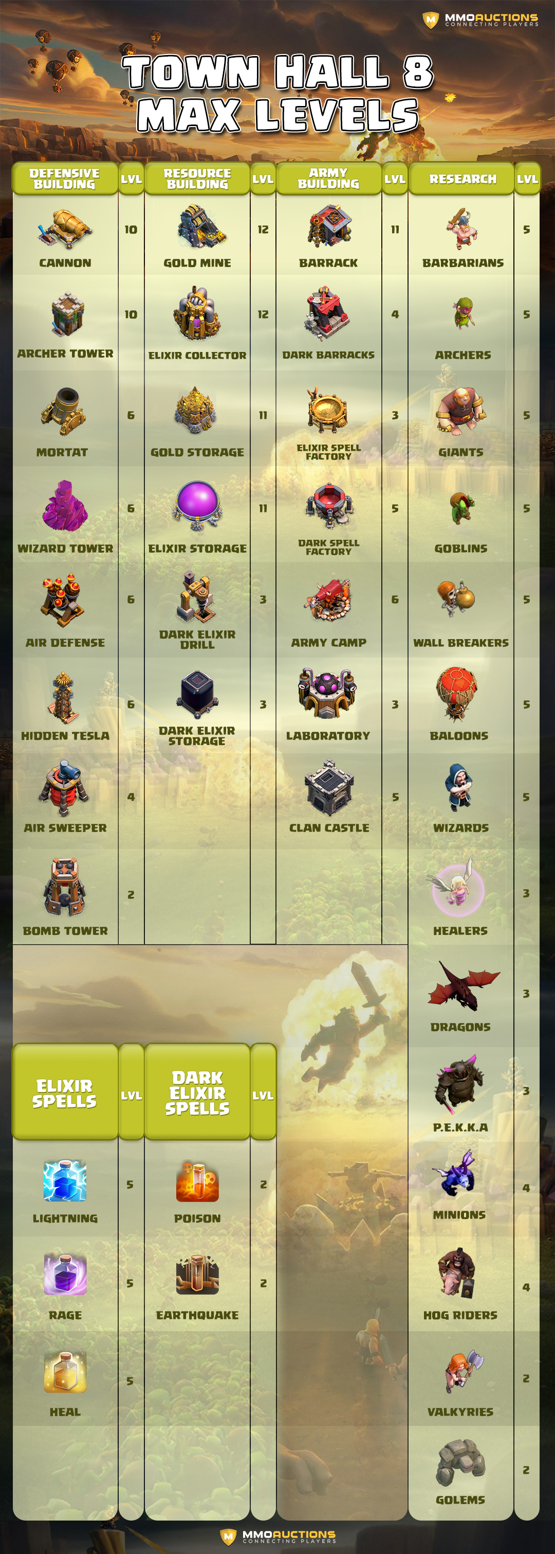 max levels town hall 8