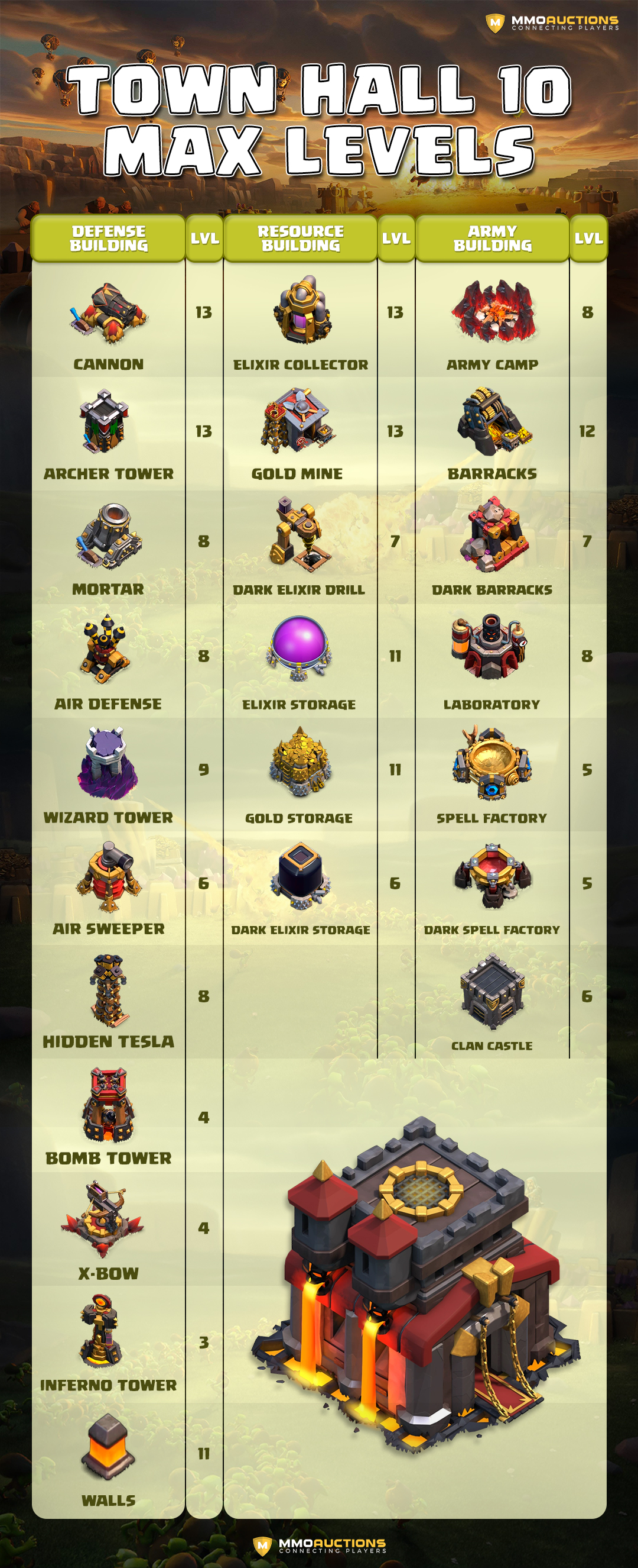 coc th10 buildings