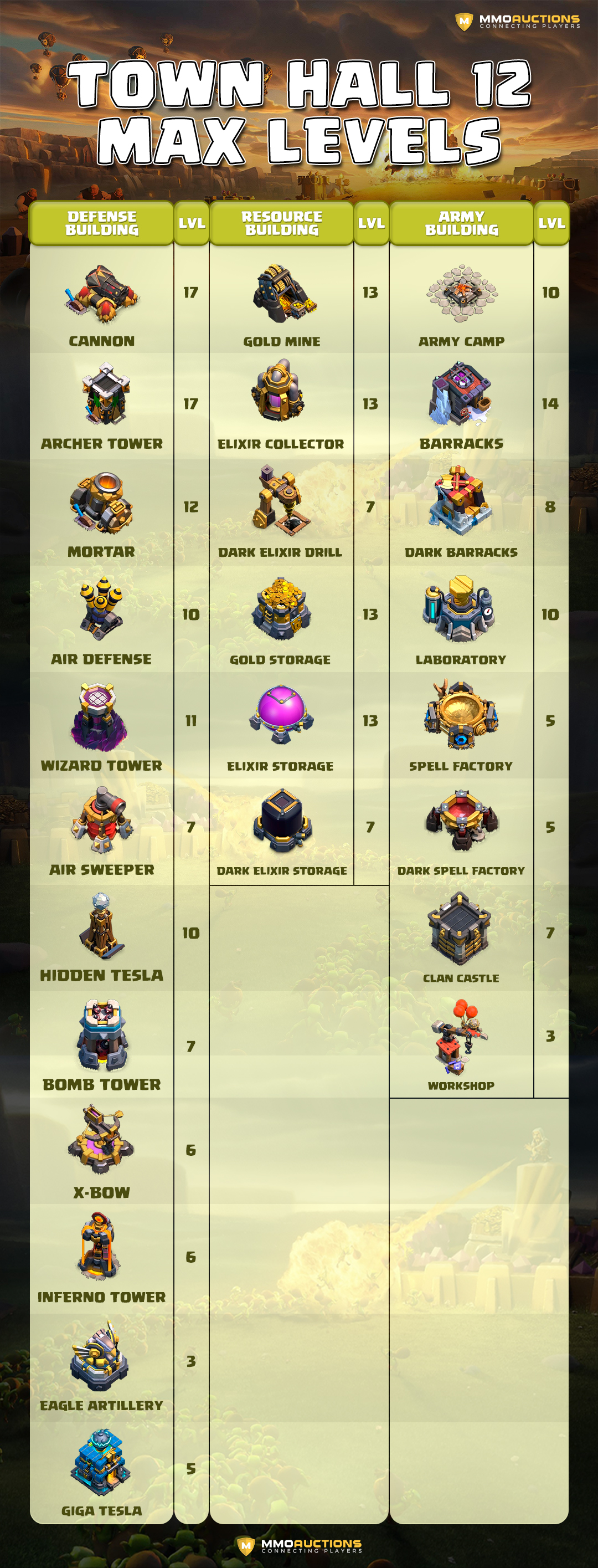 coc th12 buildings