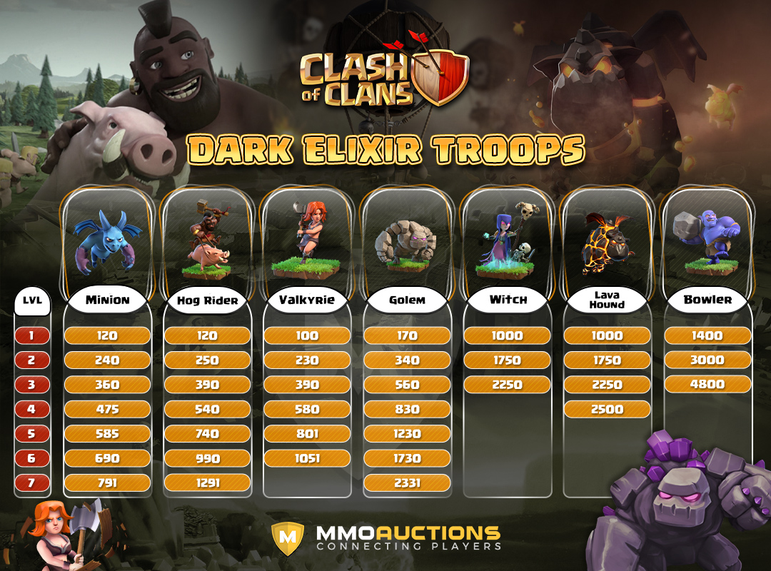 clash of clans dark elixir troops war weight