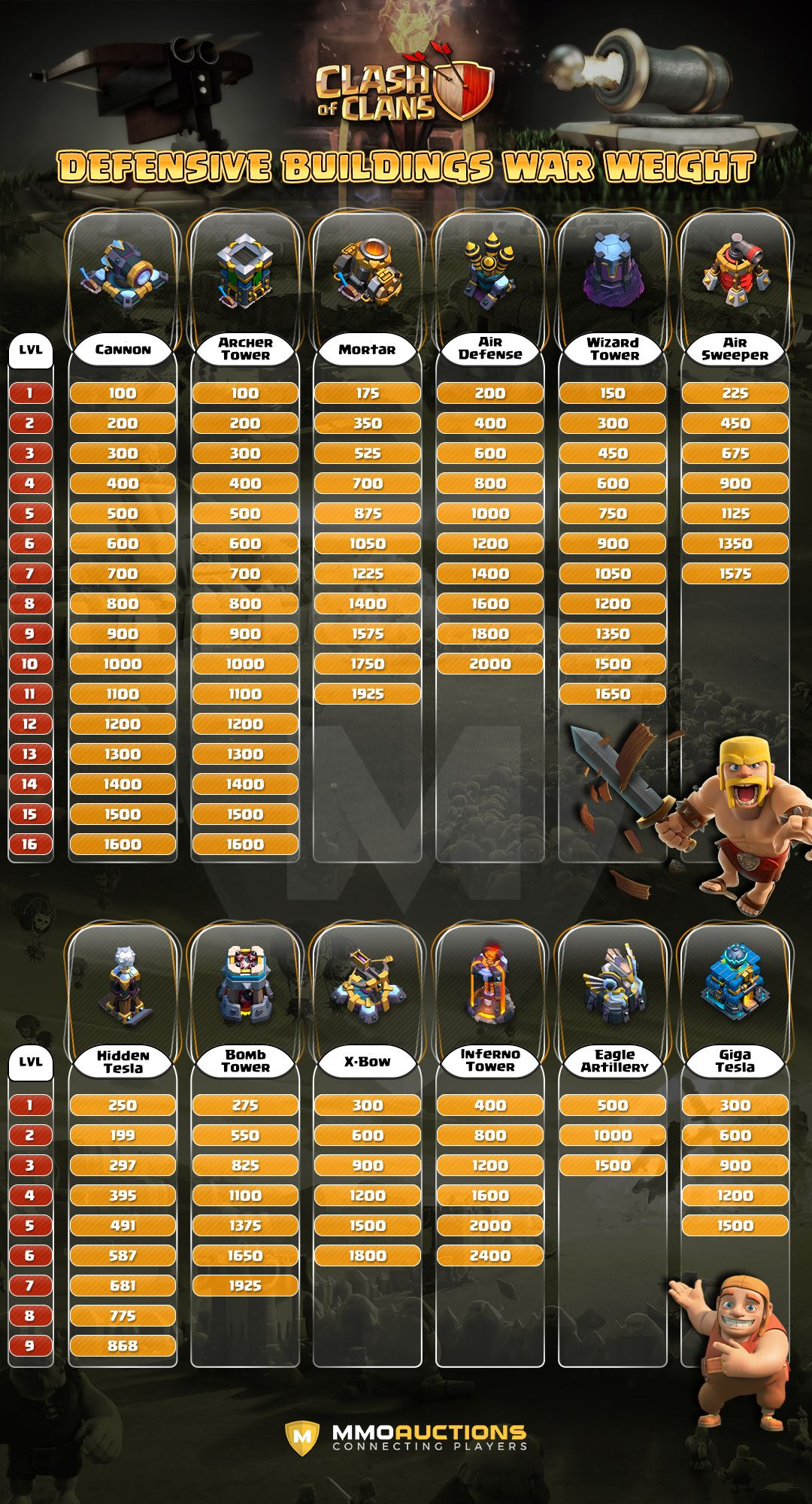 clash of clans defensive buildings war weight