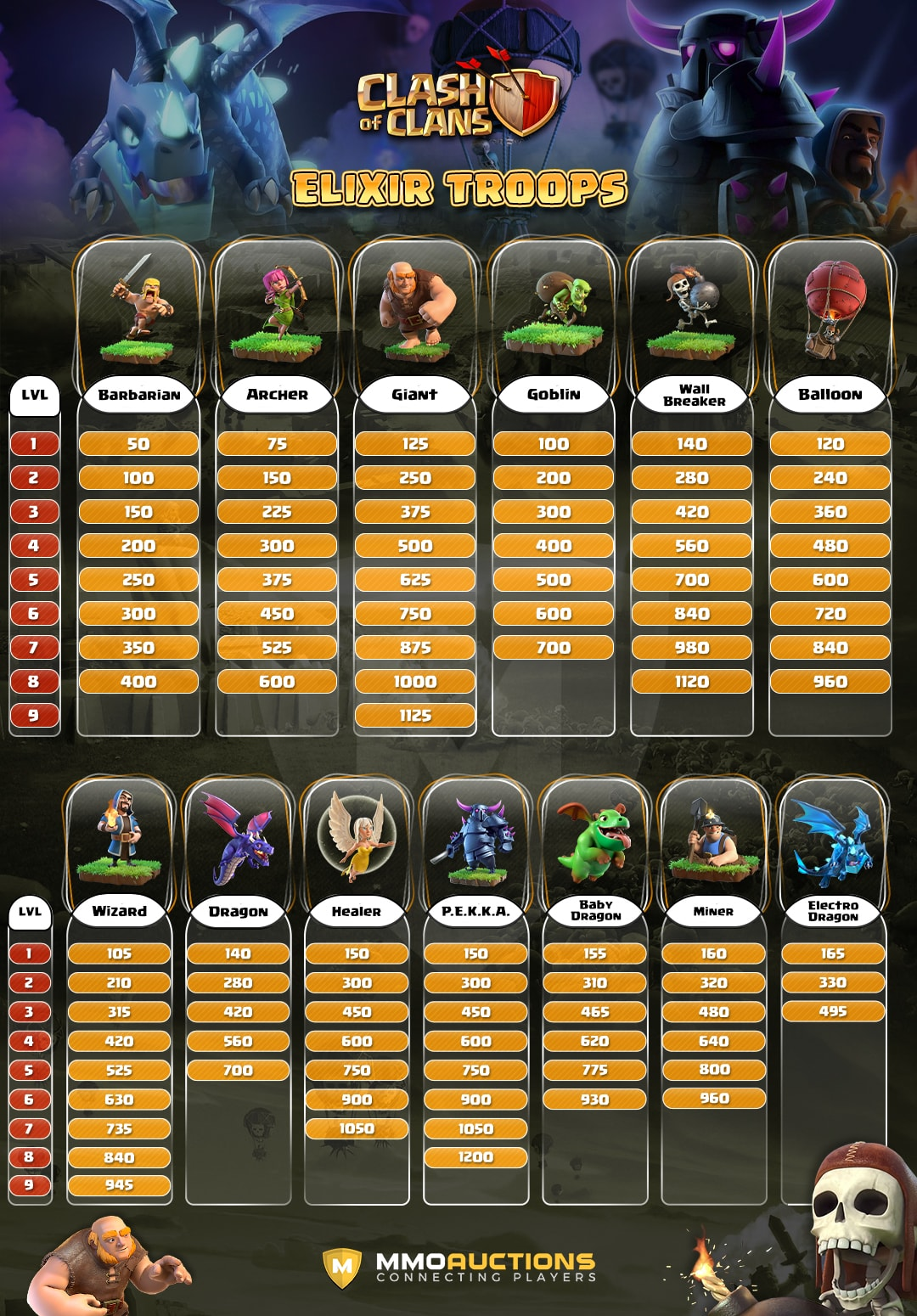 clash of clans elixir troops war weight
