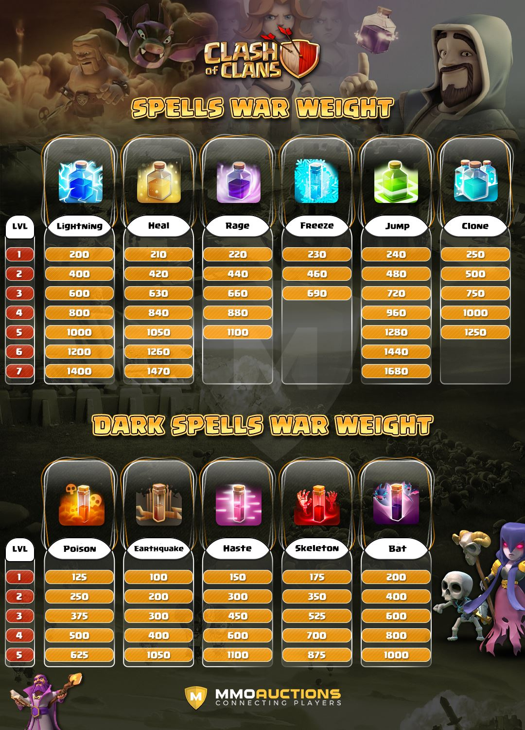 clash of clans spells war weight