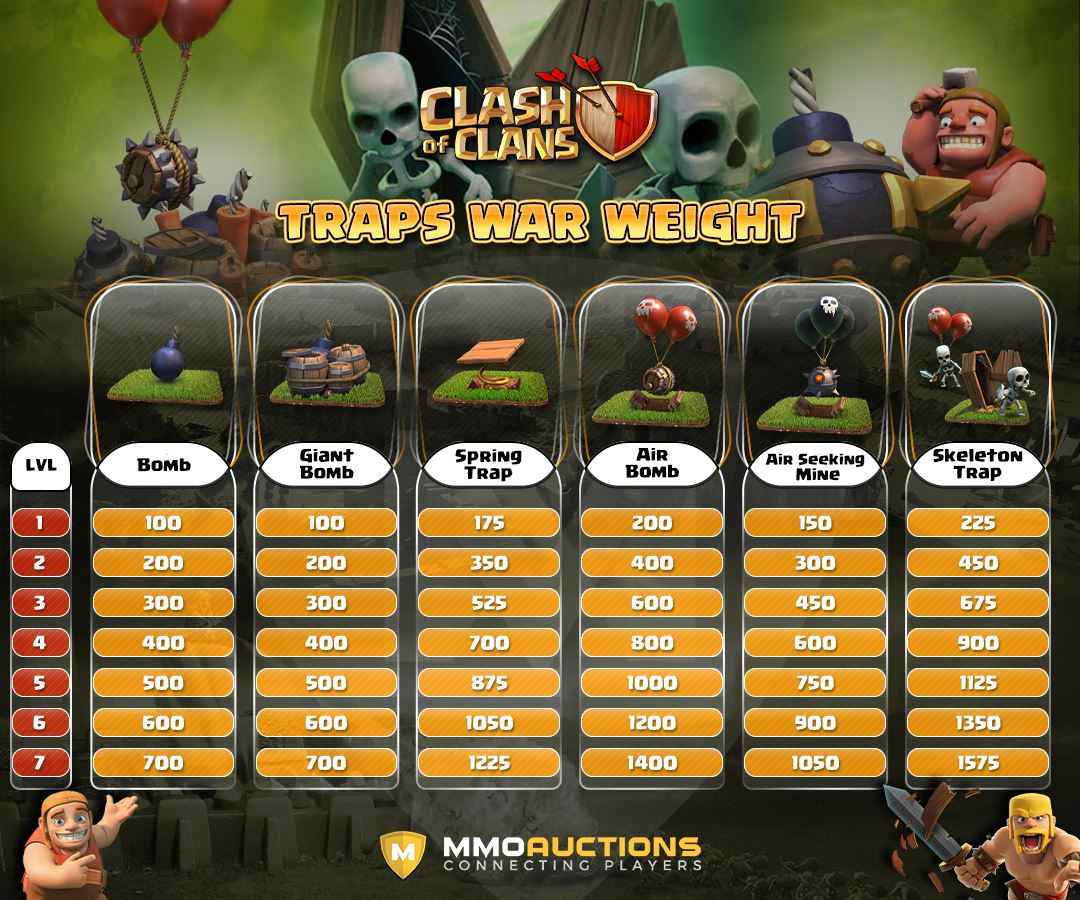 clash of clans traps war weight