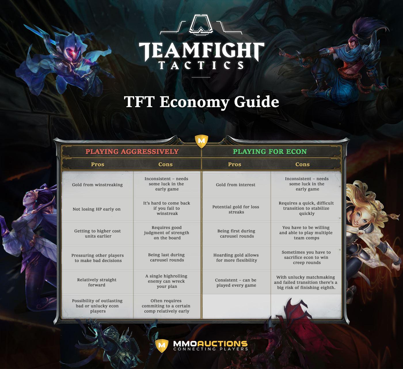 tft economy guide