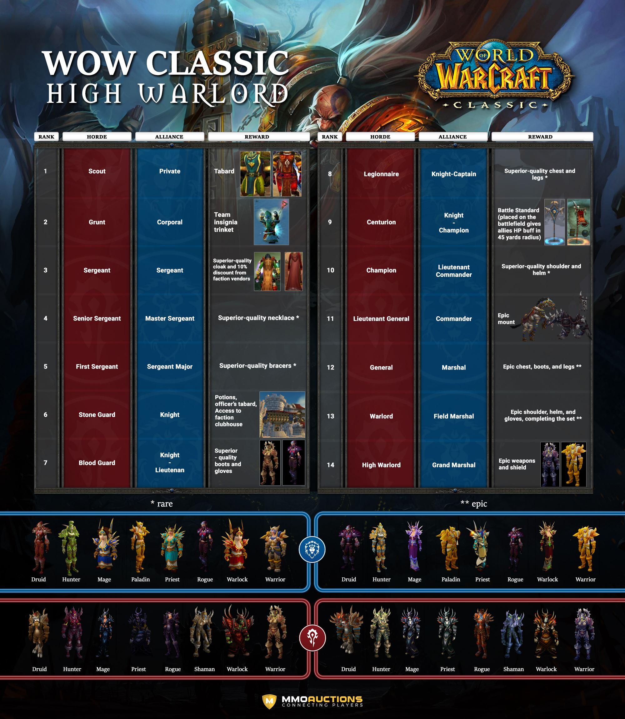wow classic rank 14 rewards