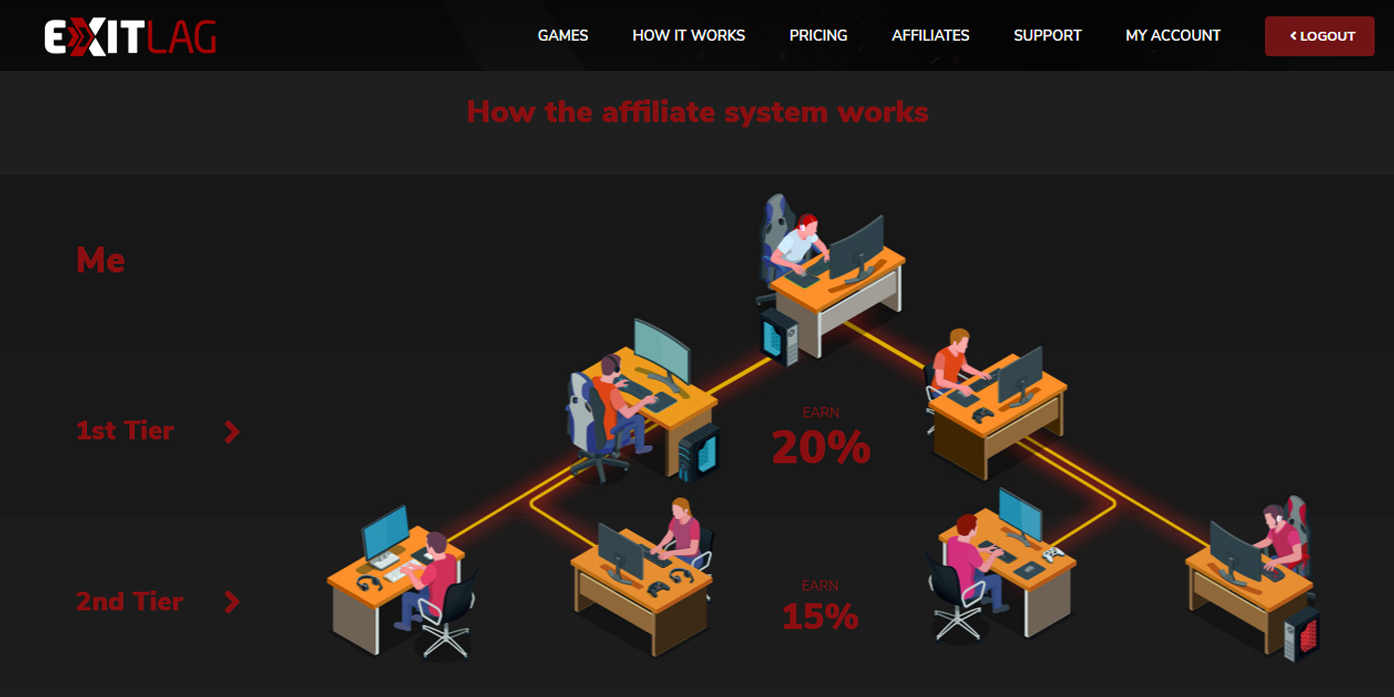 For affiliate marketers, shareasale. Top 3 affiliate programs to earn money online in 2021